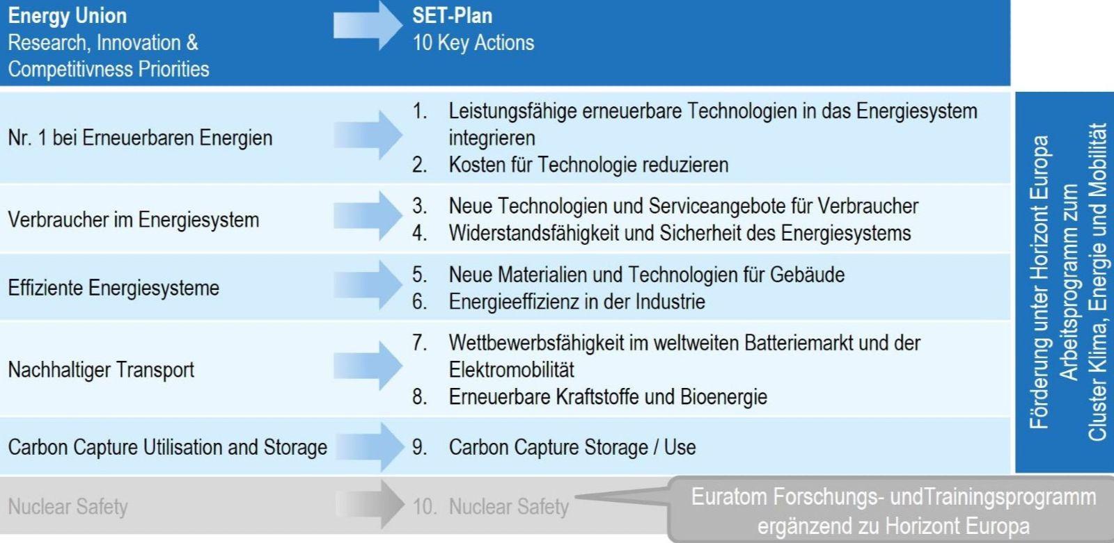 Grafik, die zeigt, wie sich die zehn key actions des SET-Plan von den Research, Innovation and Competitiveness Priorities der Energy Union ableiten.